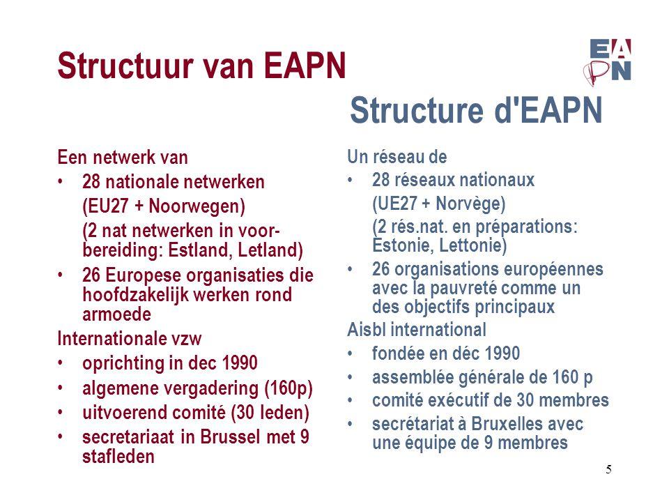 Structuur van EAPN Structure d EAPN Een netwerk van 28 nationale netwerken (EU27 + Noorwegen) (2 nat netwerken in voor- bereiding: Estland, Letland) 26 Europese organisaties die hoofdzakelijk werken rond armoede Internationale vzw oprichting in dec 1990 algemene vergadering (160p) uitvoerend comité (30 leden) secretariaat in Brussel met 9 stafleden Un réseau de 28 réseaux nationaux (UE27 + Norvège) (2 rés.nat.