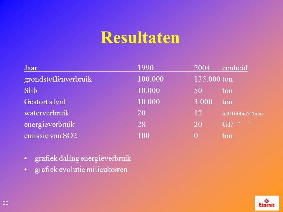 22 Resultaten Jaar19902004eenheid grondstoffenverbruik100.000 135.000 ton Slib10.000 50 ton Gestort afval10.0003.000 ton waterverbruik2012 m3/1000m2-5mm energieverbruik2820GJ/ emissie van SO2100 0ton grafiek daling energieverbruik grafiek evolutie milieukosten