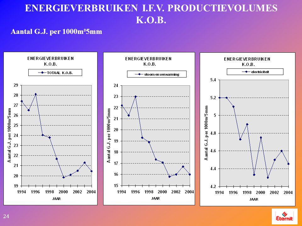 24 ENERGIEVERBRUIKEN I.F.V. PRODUCTIEVOLUMES K.O.B. Aantal G.J. per 1000m²5mm