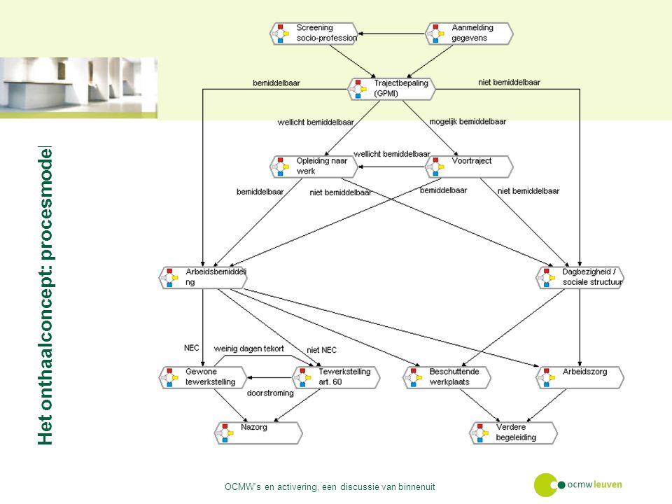 Het onthaalconcept: procesmodel OCMW s en activering, een discussie van binnenuit