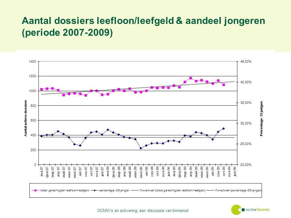 Aantal dossiers leefloon/leefgeld & aandeel jongeren (periode 2007-2009) OCMW s en activering, een discussie van binnenuit