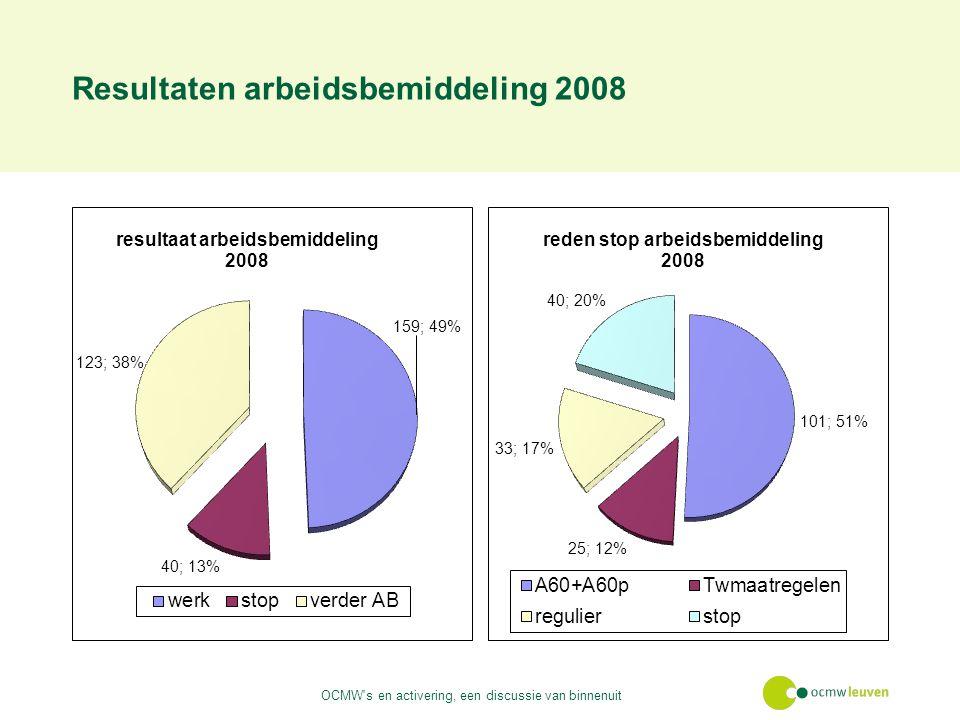 Resultaten arbeidsbemiddeling 2008 OCMW s en activering, een discussie van binnenuit