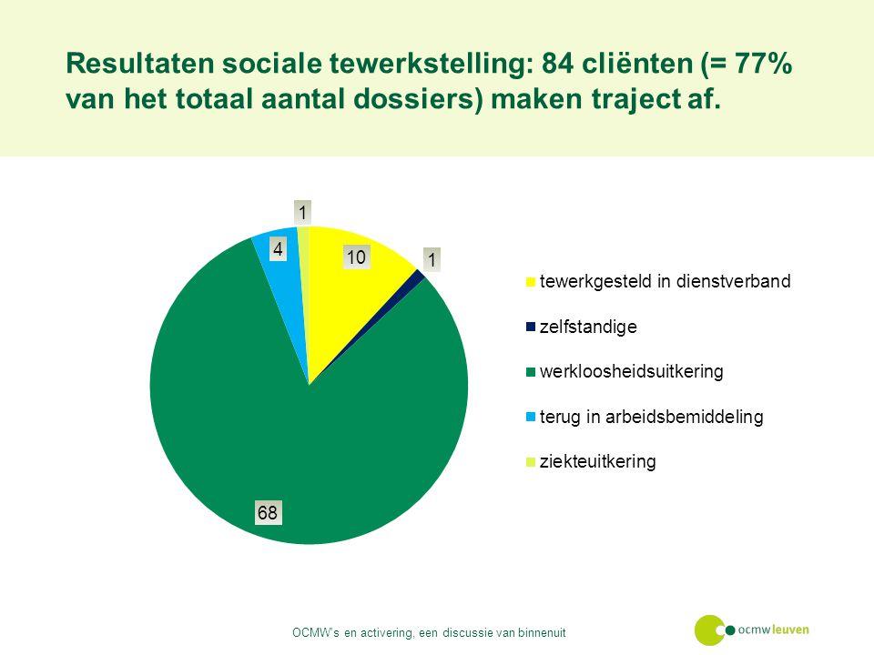 Resultaten sociale tewerkstelling: 84 cliënten (= 77% van het totaal aantal dossiers) maken traject af.