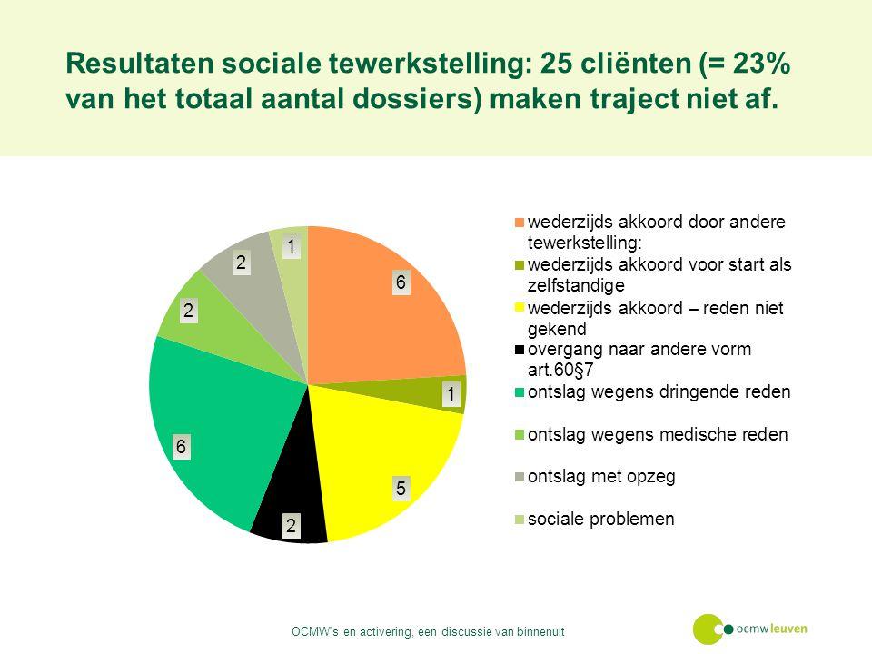 Resultaten sociale tewerkstelling: 25 cliënten (= 23% van het totaal aantal dossiers) maken traject niet af.