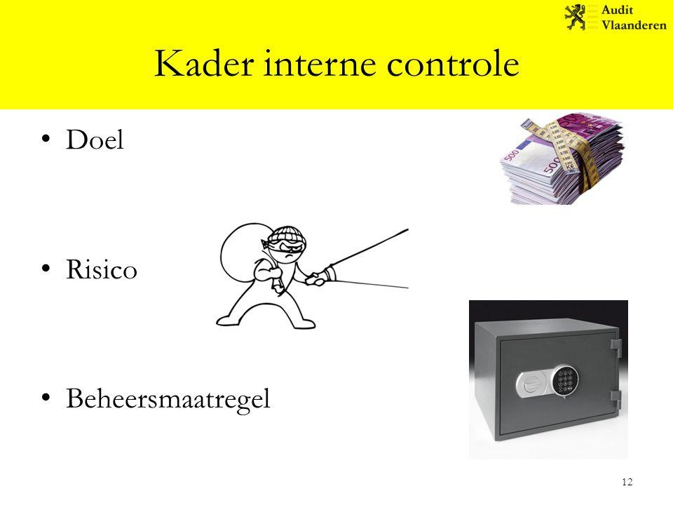 Kader interne controle Doel Risico Beheersmaatregel 12