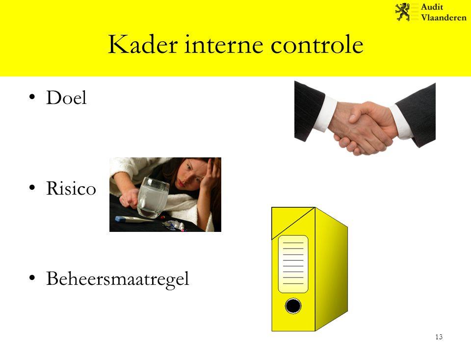 Kader interne controle Doel Risico Beheersmaatregel 13