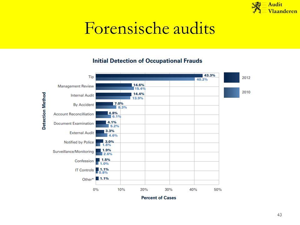 Forensische audits 43