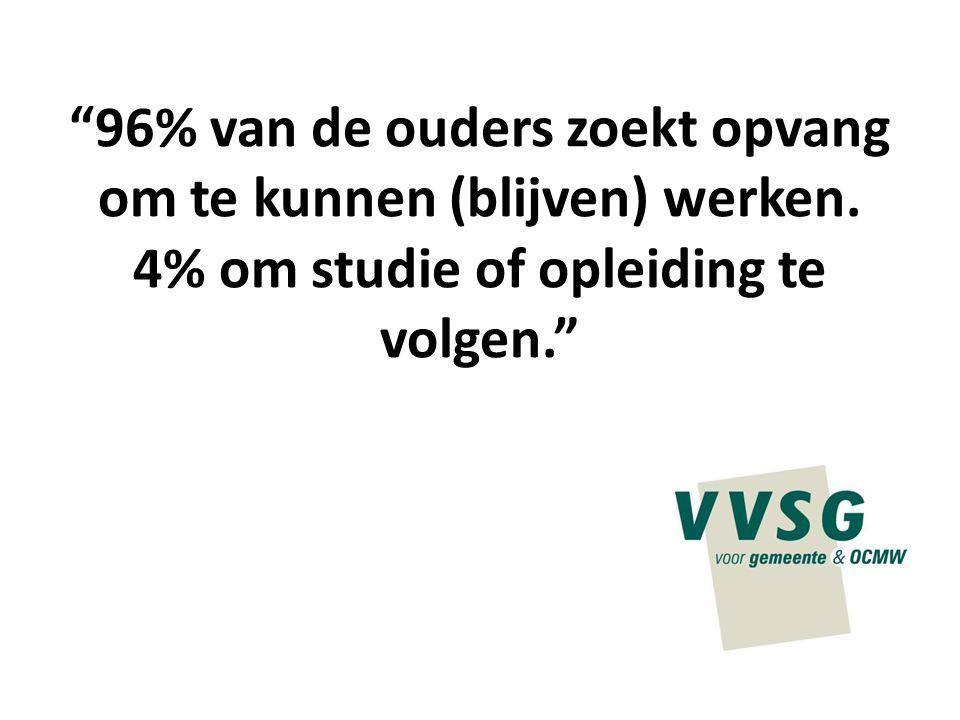 """""""96% van de ouders zoekt opvang om te kunnen (blijven) werken. 4% om studie of opleiding te volgen."""""""