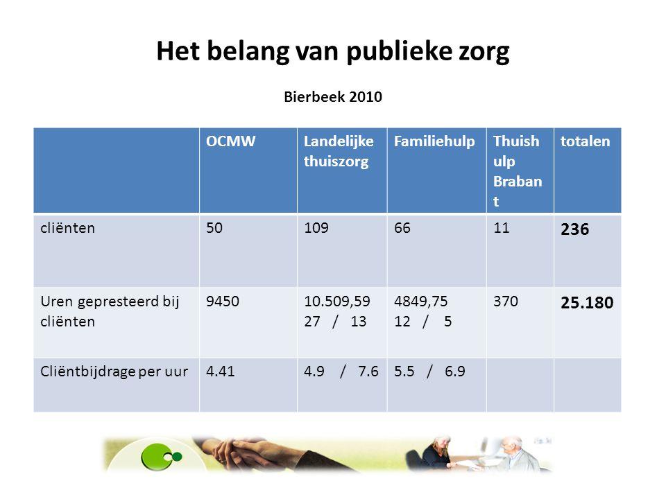 Het belang van publieke zorg Bierbeek 2010 OCMWLandelijke thuiszorg FamiliehulpThuish ulp Braban t totalen cliënten501096611 236 Uren gepresteerd bij