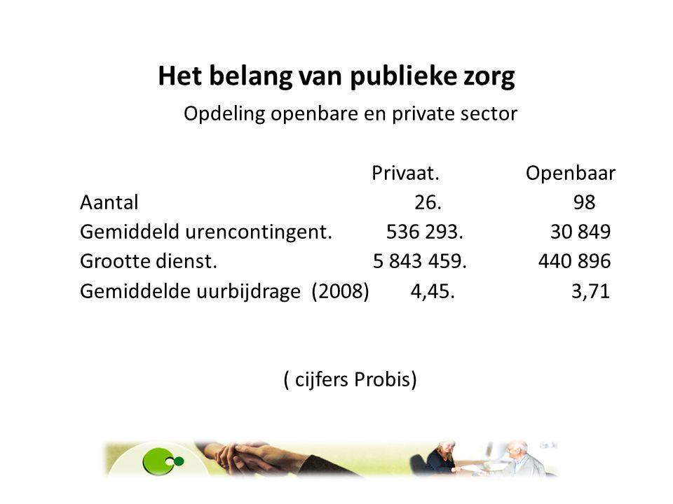 Het belang van publieke zorg Opdeling openbare en private sector Privaat. Openbaar Aantal 26. 98 Gemiddeld urencontingent. 536 293. 30 849 Grootte die