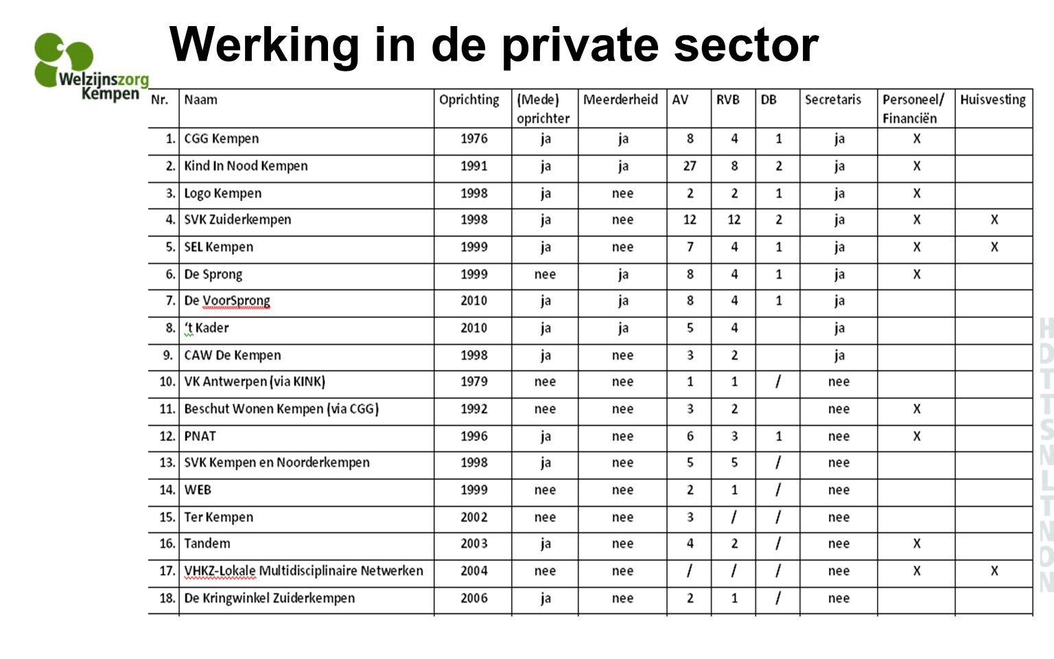 Werking in de private sector