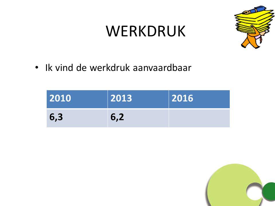 WERKDRUK Ik vind de werkdruk aanvaardbaar 201020132016 6,36,2