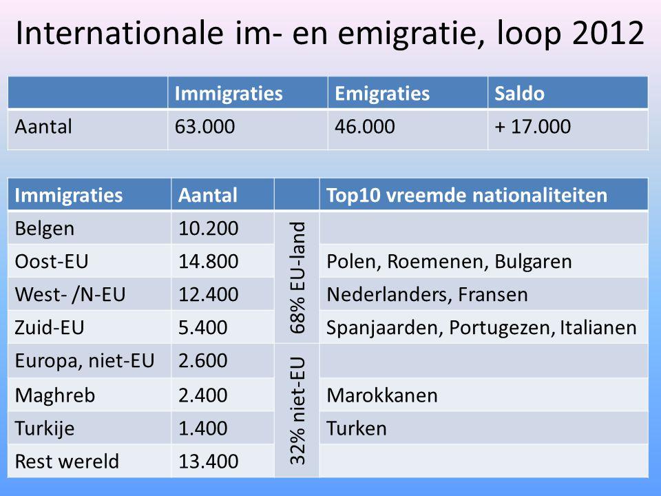 Internationale im- en emigratie, loop 2012 ImmigratiesEmigratiesSaldo Aantal63.00046.000+ 17.000 ImmigratiesAantalTop10 vreemde nationaliteiten Belgen10.200 68% EU-land Oost-EU14.800Polen, Roemenen, Bulgaren West- /N-EU12.400Nederlanders, Fransen Zuid-EU5.400Spanjaarden, Portugezen, Italianen Europa, niet-EU2.600 32% niet-EU Maghreb2.400Marokkanen Turkije1.400Turken Rest wereld13.400