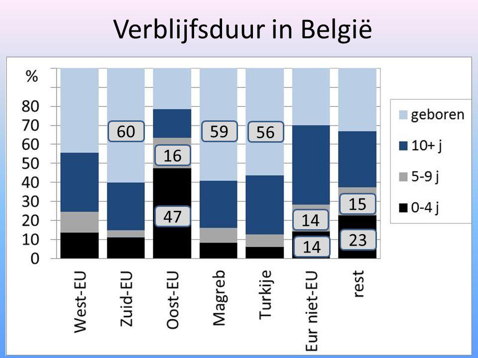 Verblijfsduur in België 47 14 23 6059 56 14 15 16