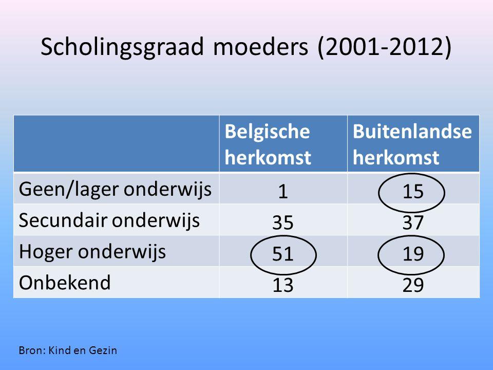 Scholingsgraad moeders (2001-2012) Belgische herkomst Buitenlandse herkomst Geen/lager onderwijs 115 Secundair onderwijs 3537 Hoger onderwijs 5119 Onbekend 1329 Bron: Kind en Gezin