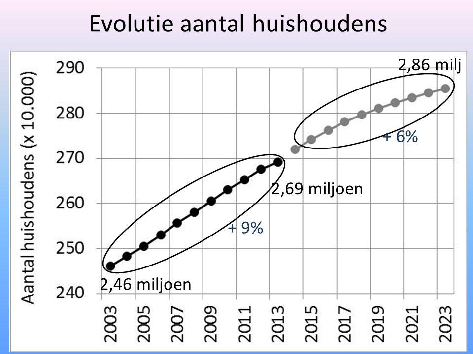 Evolutie aantal huishoudens 2,46 miljoen 2,69 miljoen 2,86 milj + 9% + 6%