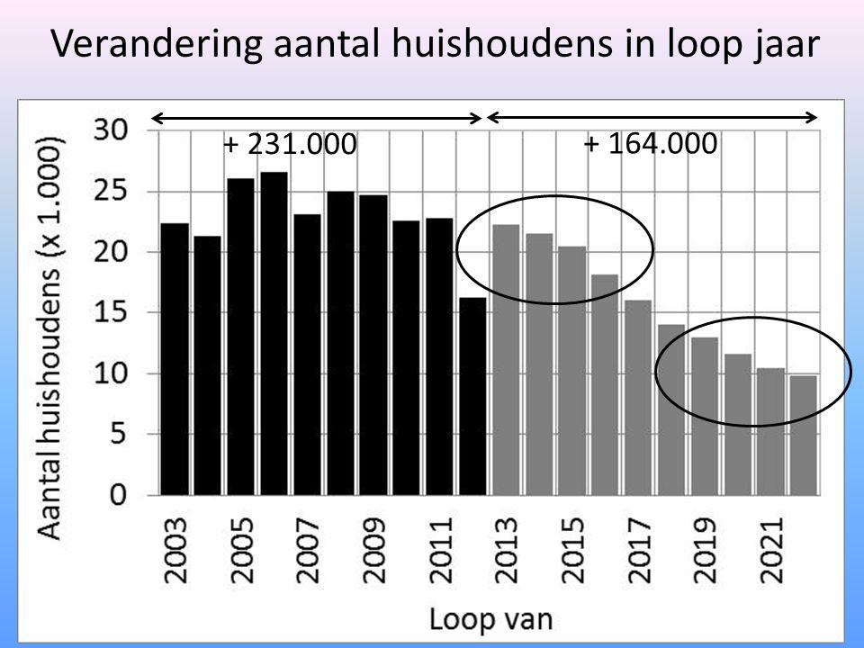 Verandering aantal huishoudens in loop jaar + 231.000 + 164.000