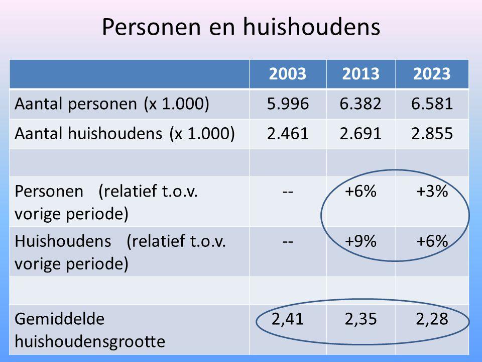 Personen en huishoudens 200320132023 Aantal personen (x 1.000)5.9966.3826.581 Aantal huishoudens (x 1.000)2.4612.6912.855 Personen (relatief t.o.v.