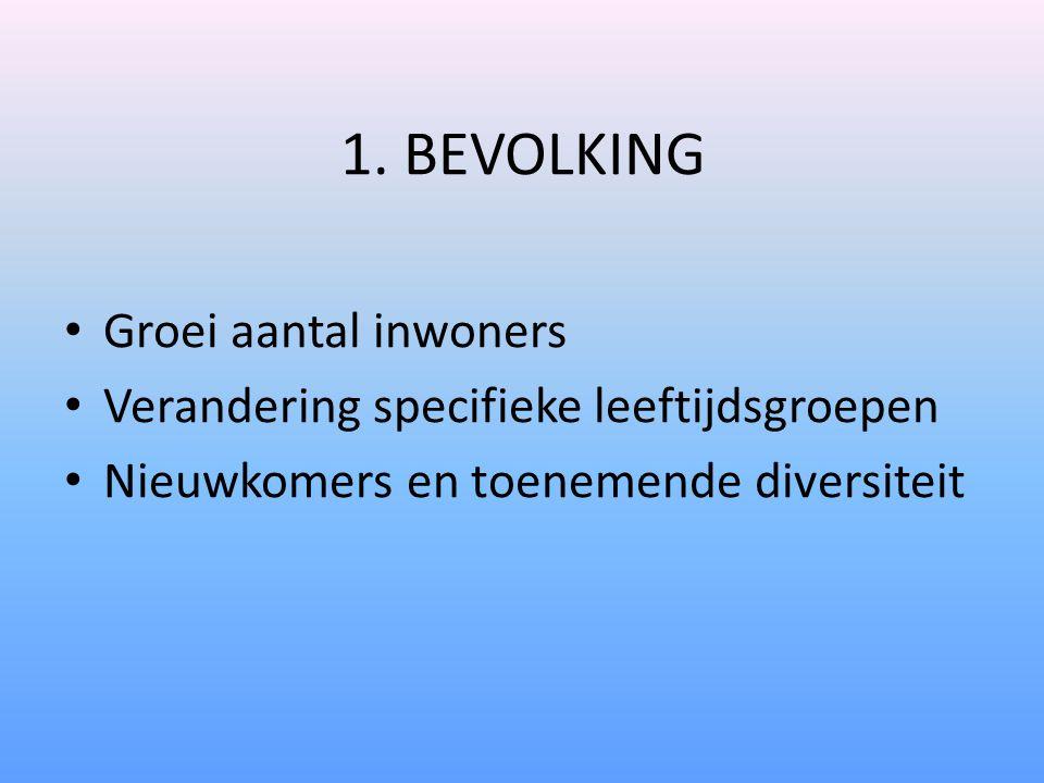 1. BEVOLKING Groei aantal inwoners Verandering specifieke leeftijdsgroepen Nieuwkomers en toenemende diversiteit