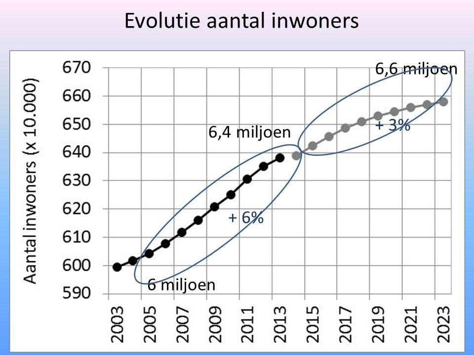 Evolutie aantal inwoners 6 miljoen 6,4 miljoen 6,6 miljoen + 6% + 3%