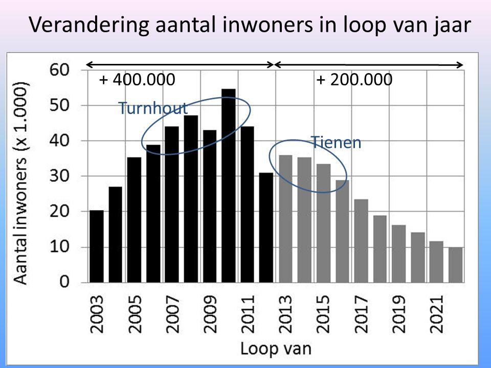 Verandering aantal inwoners in loop van jaar + 400.000+ 200.000 Tienen Turnhout