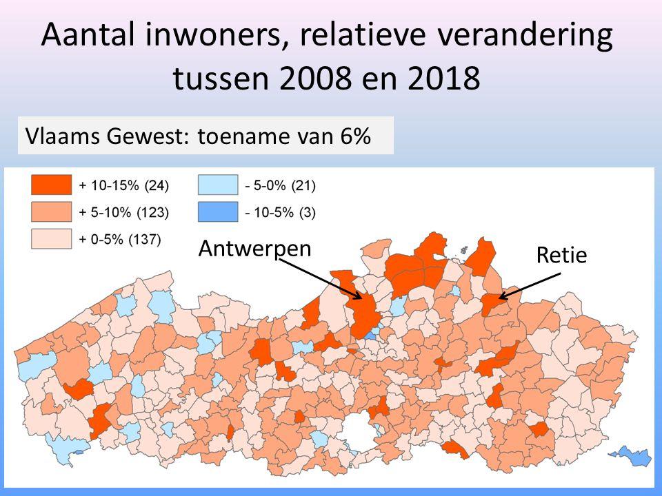 Aantal inwoners, relatieve verandering tussen 2008 en 2018 Retie Antwerpen Vlaams Gewest: toename van 6%