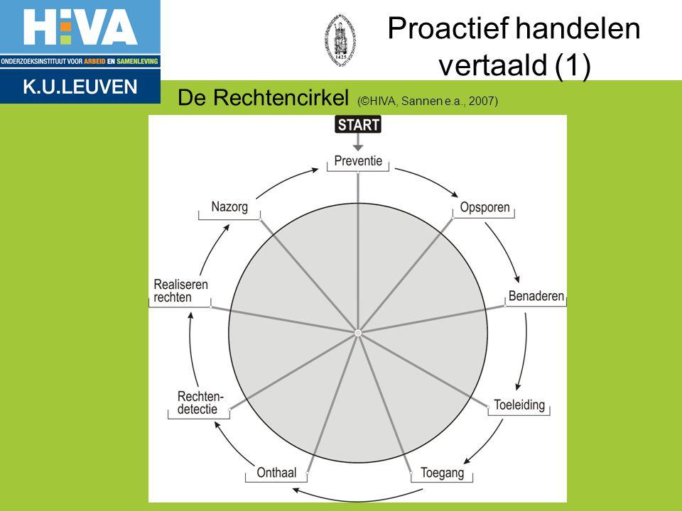 De Rechtencirkel (©HIVA, Sannen e.a., 2007) Proactief handelen vertaald (1)