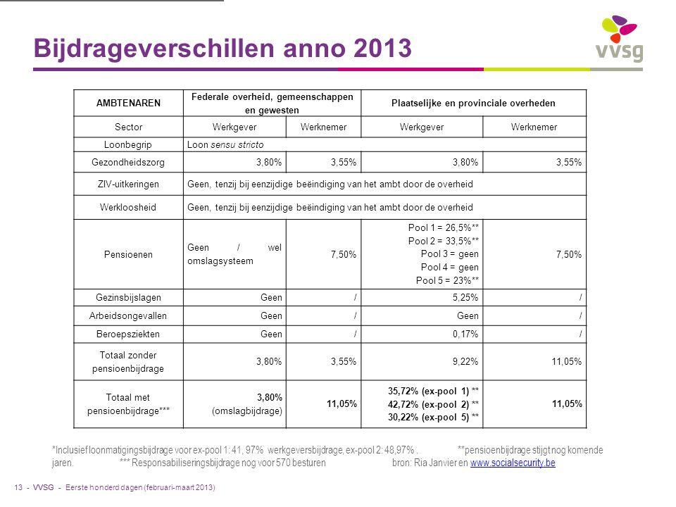 VVSG - Bijdrageverschillen anno 2013 13 - *Inclusief loonmatigingsbijdrage voor ex-pool 1: 41, 97% werkgeversbijdrage, ex-pool 2: 48,97%.**pensioenbijdrage stijgt nog komende jaren.