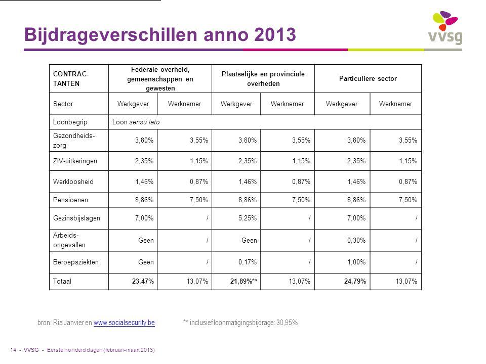 VVSG - Bijdrageverschillen anno 2013 14 - bron: Ria Janvier en www.socialsecurity.be ** inclusief loonmatigingsbijdrage: 30,95%www.socialsecurity.be C