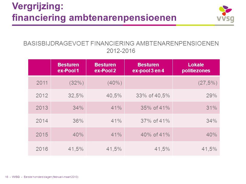 VVSG - Vergrijzing: financiering ambtenarenpensioenen 16 - BASISBIJDRAGEVOET FINANCIERING AMBTENARENPENSIOENEN 2012-2016 Besturen ex-Pool 1 Besturen ex-Pool 2 Besturen ex-pool 3 en 4 Lokale politiezones 2011(32%)(40%)(27,5%) 201232,5%40,5%33% of 40,5%29% 201334%41%35% of 41%31% 201436%41%37% of 41%34% 201540%41%40% of 41%40% 201641,5% Eerste honderd dagen (februari-maart 2013)