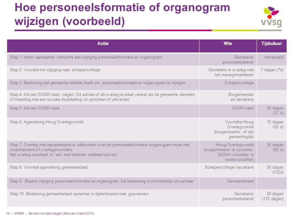 VVSG - Hoe personeelsformatie of organogram wijzigen (voorbeeld) ActieWieTijdsduur Stap 1. Intern aankaarten behoefte aan wijziging personeelsformatie