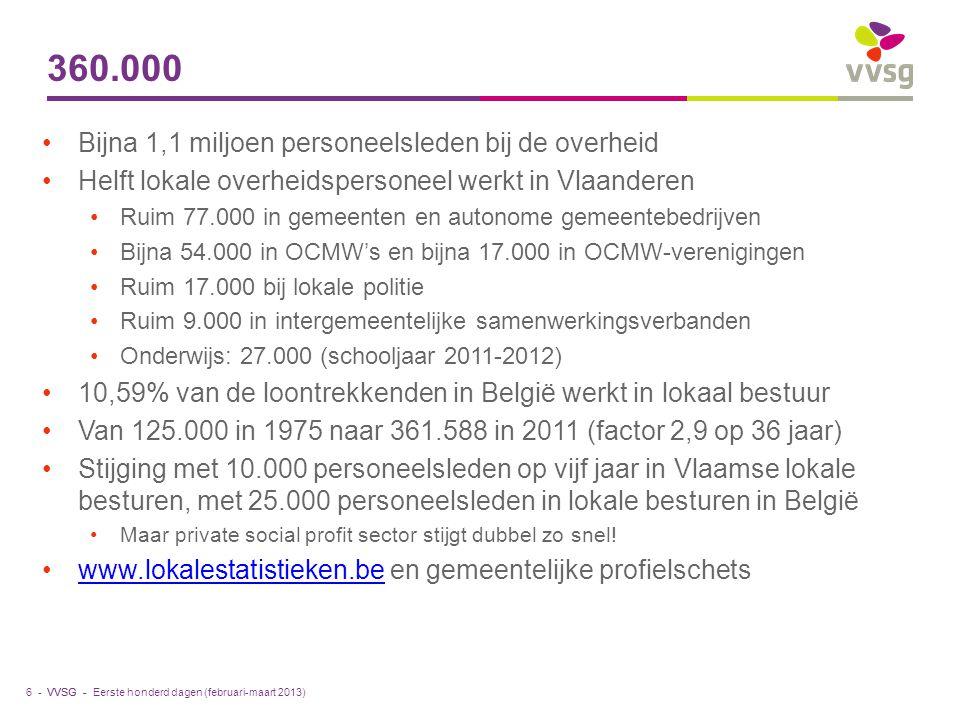 VVSG - 360.000 Bijna 1,1 miljoen personeelsleden bij de overheid Helft lokale overheidspersoneel werkt in Vlaanderen Ruim 77.000 in gemeenten en autonome gemeentebedrijven Bijna 54.000 in OCMW's en bijna 17.000 in OCMW-verenigingen Ruim 17.000 bij lokale politie Ruim 9.000 in intergemeentelijke samenwerkingsverbanden Onderwijs: 27.000 (schooljaar 2011-2012) 10,59% van de loontrekkenden in België werkt in lokaal bestuur Van 125.000 in 1975 naar 361.588 in 2011 (factor 2,9 op 36 jaar) Stijging met 10.000 personeelsleden op vijf jaar in Vlaamse lokale besturen, met 25.000 personeelsleden in lokale besturen in België Maar private social profit sector stijgt dubbel zo snel.