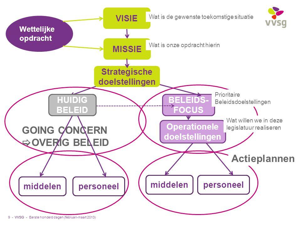 VVSG - 9 - VISIE MISSIE BELEIDS- FOCUS HUIDIG BELEID personeelmiddelen Operationele doelstellingen Wettelijke opdracht Strategische doelstellingen Eer