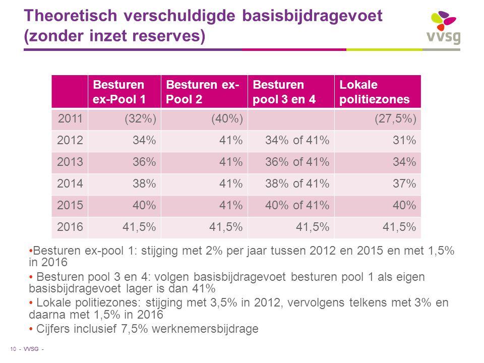 VVSG - Theoretisch verschuldigde basisbijdragevoet (zonder inzet reserves) Besturen ex-pool 1: stijging met 2% per jaar tussen 2012 en 2015 en met 1,5% in 2016 Besturen pool 3 en 4: volgen basisbijdragevoet besturen pool 1 als eigen basisbijdragevoet lager is dan 41% Lokale politiezones: stijging met 3,5% in 2012, vervolgens telkens met 3% en daarna met 1,5% in 2016 Cijfers inclusief 7,5% werknemersbijdrage 10 - Besturen ex-Pool 1 Besturen ex- Pool 2 Besturen pool 3 en 4 Lokale politiezones 2011(32%)(40%)(27,5%) 201234%41%34% of 41%31% 201336%41%36% of 41%34% 201438%41%38% of 41%37% 201540%41%40% of 41%40% 201641,5%