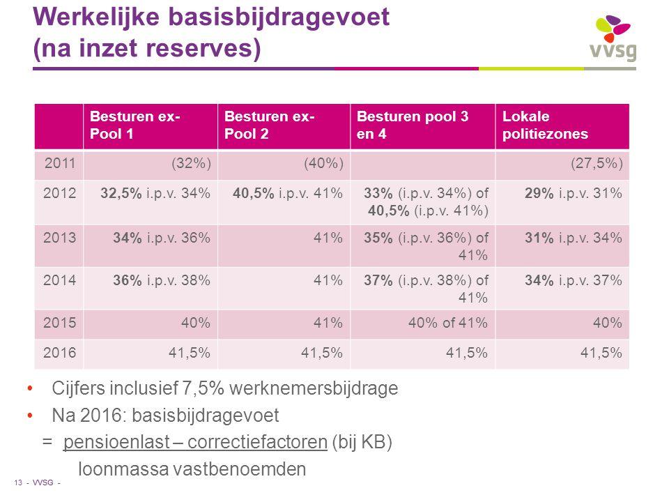 VVSG - Werkelijke basisbijdragevoet (na inzet reserves) Cijfers inclusief 7,5% werknemersbijdrage Na 2016: basisbijdragevoet = pensioenlast – correctiefactoren (bij KB) loonmassa vastbenoemden 13 - Besturen ex- Pool 1 Besturen ex- Pool 2 Besturen pool 3 en 4 Lokale politiezones 2011(32%)(40%)(27,5%) 201232,5% i.p.v.
