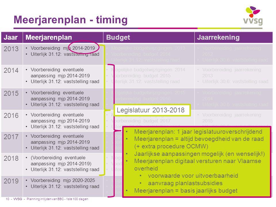 VVSG - Meerjarenplan - timing JaarMeerjarenplanBudgetJaarrekening 2013 Voorbereiding mjp 2014-2019 Uiterlijk 31.12: vaststelling raad Mogelijke budgetwijzigingen 2013 Voorbereiding budget 2014 Uiterlijk 31.12: vaststelling raad Voorbereiding jaarrekening 2012 Uiterlijk 30.6: vaststelling raad 2014 Voorbereiding eventuele aanpassing mjp 2014-2019 Uiterlijk 31.12: vaststelling raad Mogelijke budgetwijzigingen 2014 Voorbereiding budget 2015 Uiterlijk 31.12: vaststelling raad Voorbereiding jaarrekening 2013 Uiterlijk 30.6: vaststelling raad 2015 Voorbereiding eventuele aanpassing mjp 2014-2019 Uiterlijk 31.12: vaststelling raad Mogelijke budgetwijzigingen 2015 Voorbereiding budget 2016 Uiterlijk 31.12: vaststelling raad Voorbereiding jaarrekening 2014 Uiterlijk 30.6: vaststelling raad 2016 Voorbereiding eventuele aanpassing mjp 2014-2019 Uiterlijk 31.12: vaststelling raad Mogelijk budgetwijzigingen 2016 Voorbereiding budget 2017 Uiterlijk 31.12: vaststelling raad Voorbereiding jaarrekening 2015 Uiterlijk 30.6: vaststelling raad 2017 Voorbereiding eventuele aanpassing mjp 2014-2019 Uiterlijk 31.12: vaststelling raad Mogelijk budgetwijzigingen 2017 Voorbereiding budget 2018 Uiterlijk 31.12: vaststelling raad Voorbereiding jaarrekening 2016 Uiterlijk 30.6: vaststelling raad 2018 (Voorbereiding eventuele aanpassing mjp 2014-2019) Uiterlijk 31.12: vaststelling raad Mogelijk budgetwijzigingen 2018 Voorbereiding budget 2019 Uiterlijk 31.3.2019: vaststelling raad Voorbereiding jaarrekening 2017 Uiterlijk 30.6: vaststelling raad 2019 Voorbereiding mjp 2020-2025 Uiterlijk 31.12: vaststelling raad Mogelijk budgetwijzigingen 2019 Voorbereiding budget 2020 Uiterlijk 31.12: vaststelling raad Voorbereiding jaarrekening 2018 Uiterlijk 30.6: vaststelling raad Planning in tijden van BBC - 1ste 100 dagen Meerjarenplan: 1 jaar legislatuuroverschrijdend Meerjarenplan = altijd bevoegdheid van de raad (+ extra procedure OCMW) Jaarlijkse aanpassingen mogelijk (en wenselijk!) Meerjarenplan digi