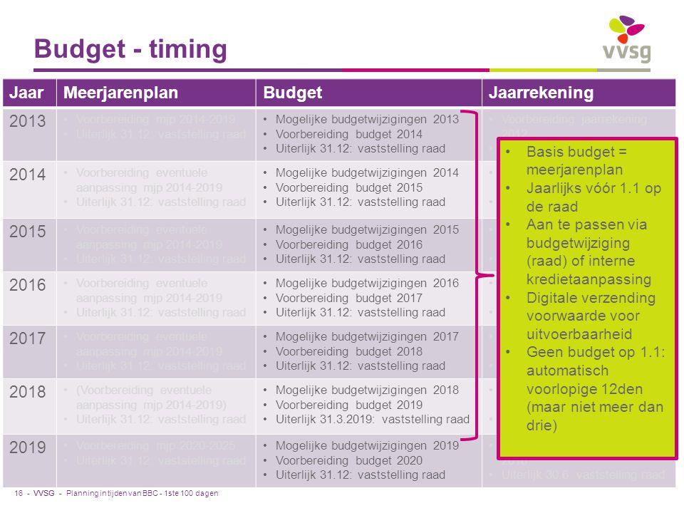 VVSG - Budget - timing JaarMeerjarenplanBudgetJaarrekening 2013 Voorbereiding mjp 2014-2019 Uiterlijk 31.12: vaststelling raad Mogelijke budgetwijzigingen 2013 Voorbereiding budget 2014 Uiterlijk 31.12: vaststelling raad Voorbereiding jaarrekening 2012 Uiterlijk 30.6: vaststelling raad 2014 Voorbereiding eventuele aanpassing mjp 2014-2019 Uiterlijk 31.12: vaststelling raad Mogelijke budgetwijzigingen 2014 Voorbereiding budget 2015 Uiterlijk 31.12: vaststelling raad Voorbereiding jaarrekening 2013 Uiterlijk 30.6: vaststelling raad 2015 Voorbereiding eventuele aanpassing mjp 2014-2019 Uiterlijk 31.12: vaststelling raad Mogelijke budgetwijzigingen 2015 Voorbereiding budget 2016 Uiterlijk 31.12: vaststelling raad Voorbereiding jaarrekening 2014 Uiterlijk 30.6: vaststelling raad 2016 Voorbereiding eventuele aanpassing mjp 2014-2019 Uiterlijk 31.12: vaststelling raad Mogelijke budgetwijzigingen 2016 Voorbereiding budget 2017 Uiterlijk 31.12: vaststelling raad Voorbereiding jaarrekening 2015 Uiterlijk 30.6: vaststelling raad 2017 Voorbereiding eventuele aanpassing mjp 2014-2019 Uiterlijk 31.12: vaststelling raad Mogelijke budgetwijzigingen 2017 Voorbereiding budget 2018 Uiterlijk 31.12: vaststelling raad Voorbereiding jaarrekening 2016 Uiterlijk 30.6: vaststelling raad 2018 (Voorbereiding eventuele aanpassing mjp 2014-2019) Uiterlijk 31.12: vaststelling raad Mogelijke budgetwijzigingen 2018 Voorbereiding budget 2019 Uiterlijk 31.3.2019: vaststelling raad Voorbereiding jaarrekening 2017 Uiterlijk 30.6: vaststelling raad 2019 Voorbereiding mjp 2020-2025 Uiterlijk 31.12: vaststelling raad Mogelijke budgetwijzigingen 2019 Voorbereiding budget 2020 Uiterlijk 31.12: vaststelling raad Voorbereiding jaarrekening 2018 Uiterlijk 30.6: vaststelling raad Planning in tijden van BBC - 1ste 100 dagen Basis budget = meerjarenplan Jaarlijks vóór 1.1 op de raad Aan te passen via budgetwijziging (raad) of interne kredietaanpassing Digitale verzending voorwaarde voor uitvoerbaarheid Geen budg