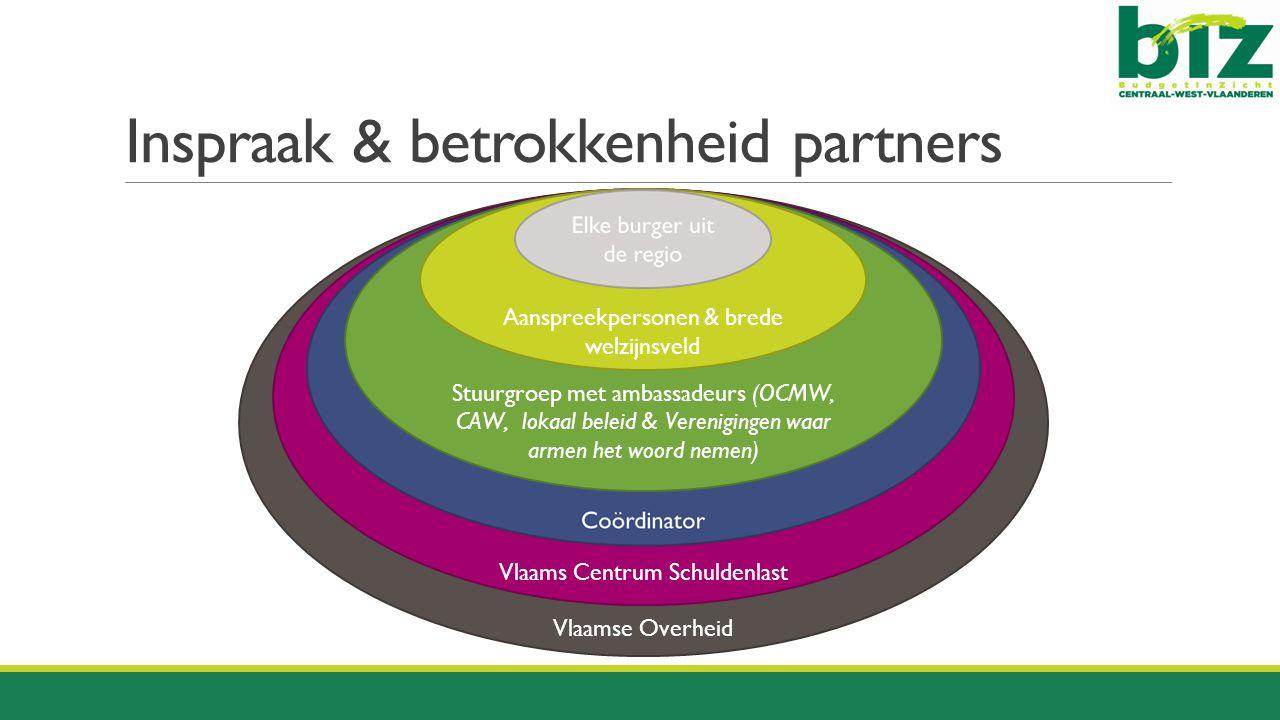 Inspraak & betrokkenheid partners Vlaamse Overheid Vlaams Centrum Schuldenlast Stuurgroep met ambassadeurs (OCMW, CAW, lokaal beleid & Verenigingen wa