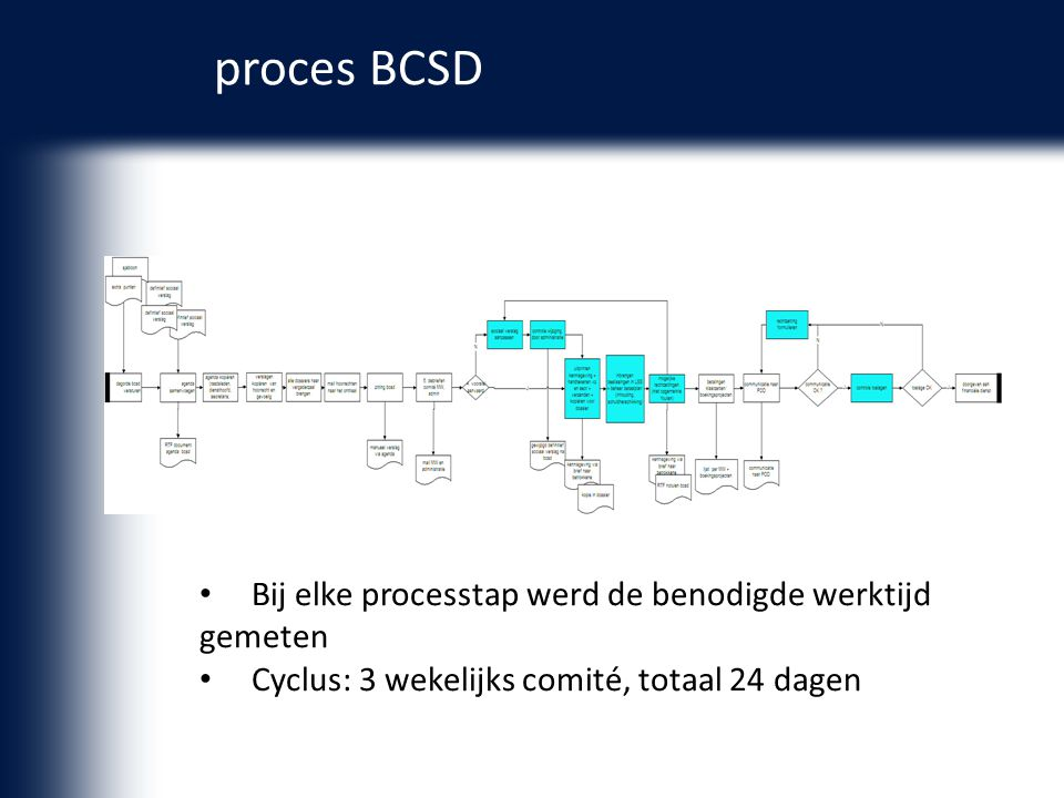 proces BCSD Bij elke processtap werd de benodigde werktijd gemeten Cyclus: 3 wekelijks comité, totaal 24 dagen