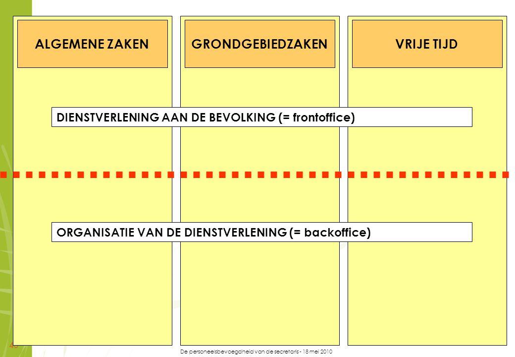 De personeelsbevoegdheid van de secretaris - 18 mei 2010 43 ALGEMENE ZAKENGRONDGEBIEDZAKENVRIJE TIJD DIENSTVERLENING AAN DE BEVOLKING (= frontoffice)