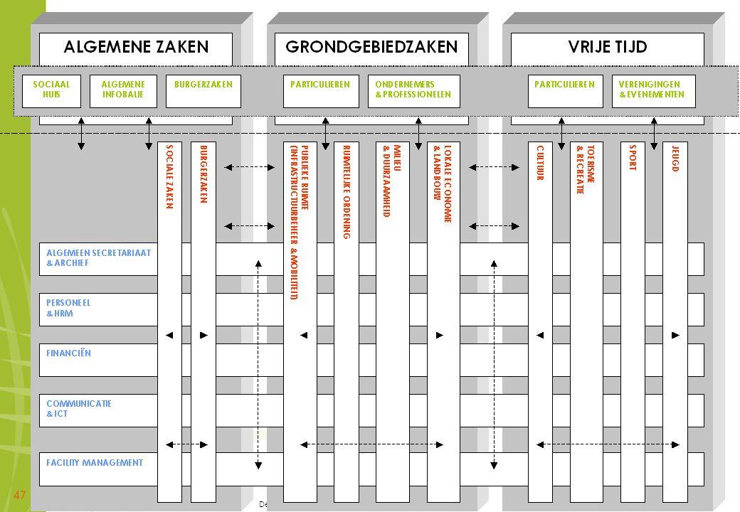 De personeelsbevoegdheid van de secretaris - 18 mei 2010 47
