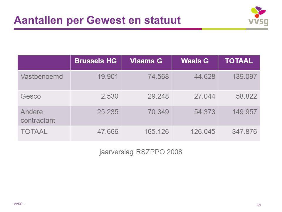 VVSG - Aantallen per Gewest en statuut jaarverslag RSZPPO 2008 53 Brussels HGVlaams GWaals GTOTAAL Vastbenoemd19.90174.56844.628139.097 Gesco2.53029.2