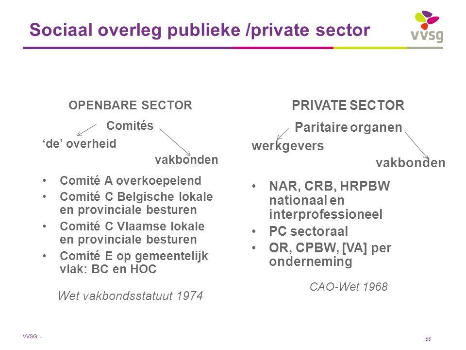 VVSG - 58 Sociaal overleg publieke /private sector OPENBARE SECTOR Comités 'de' overheid vakbonden Comité A overkoepelend Comité C Belgische lokale en