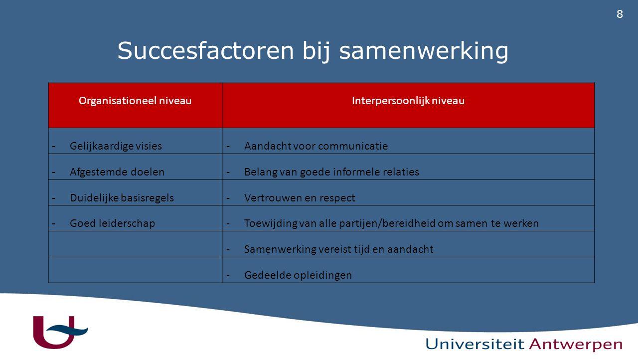 8 Succesfactoren bij samenwerking Organisationeel niveauInterpersoonlijk niveau -Gelijkaardige visies-Aandacht voor communicatie -Afgestemde doelen-Belang van goede informele relaties -Duidelijke basisregels-Vertrouwen en respect -Goed leiderschap-Toewijding van alle partijen/bereidheid om samen te werken -Samenwerking vereist tijd en aandacht -Gedeelde opleidingen