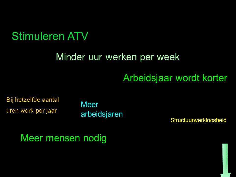 Stimuleren ATV Minder uur werken per week Arbeidsjaar wordt korter Bij hetzelfde aantal uren werk per jaar Meer arbeidsjaren Meer mensen nodig Structuurwerkloosheid