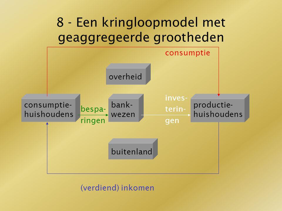 8 - Een kringloopmodel met geaggregeerde grootheden consumptie inves- bespa-terin- ringengen (verdiend) inkomen overheid consumptie- huishoudens bank-