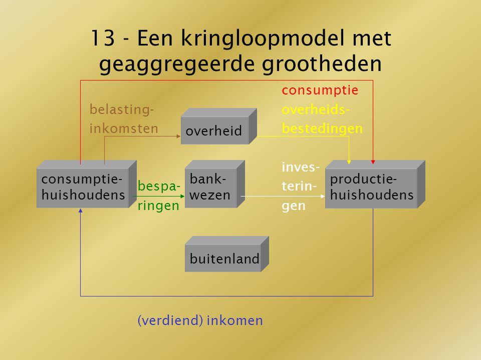 13 - Een kringloopmodel met geaggregeerde grootheden consumptie belasting-overheids- inkomstenbestedingen inves- bespa-terin- ringengen (verdiend) ink