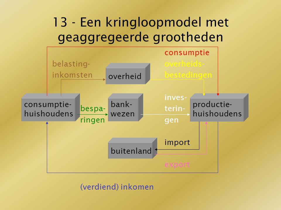 13 - Een kringloopmodel met geaggregeerde grootheden consumptie belasting-overheids- inkomstenbestedingen inves- bespa-terin- ringengen import export