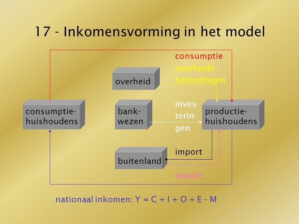 17 - Inkomensvorming in het model consumptie overheids- overheidbestedingen inves- terin- gen import export nationaal inkomen: Y = C + I + O + E - M o