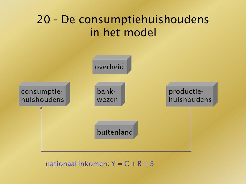 20 - De consumptiehuishoudens in het model nationaal inkomen: Y = C + B + S overheid consumptie- huishoudens bank- wezen productie- huishoudens buiten